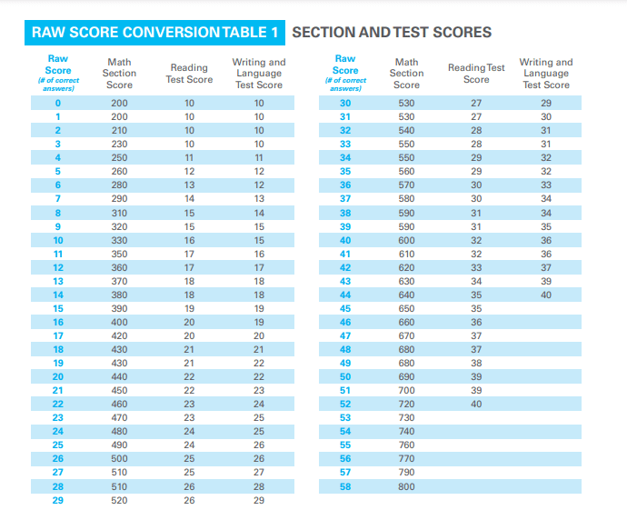 Raw to Scaled Score Conversion Chart for the SAT